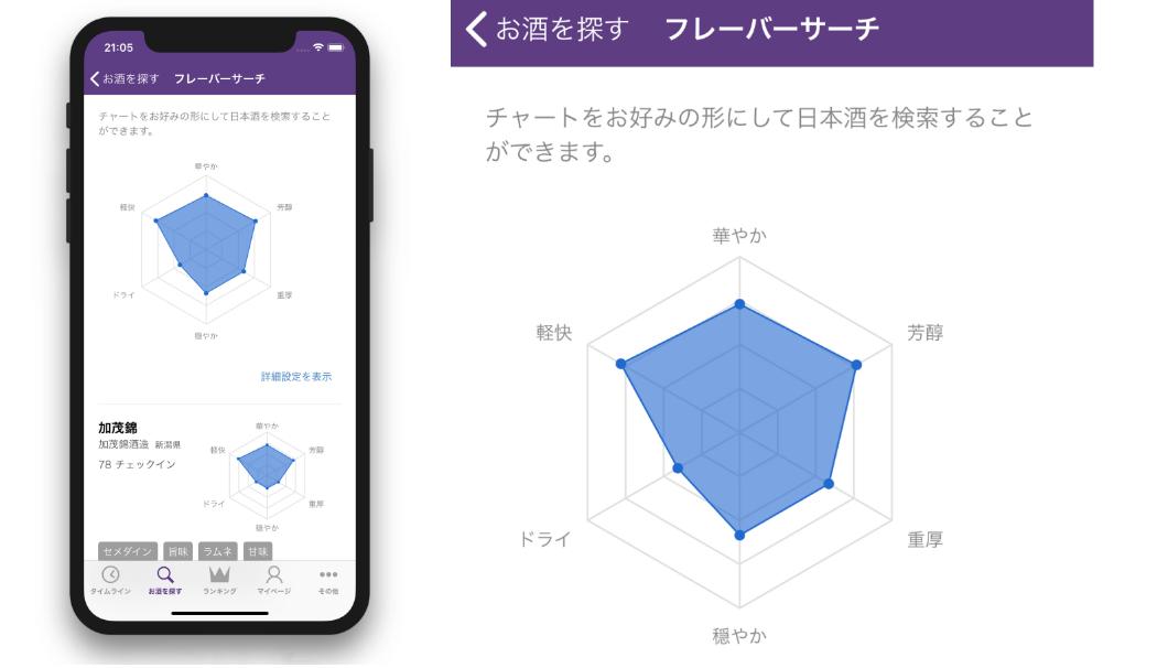 日本酒記録アプリ「さけのわ」に実装された日本酒の味わいで酒蔵を検索できる新機能「フレーバーリサーチ」の説明画像