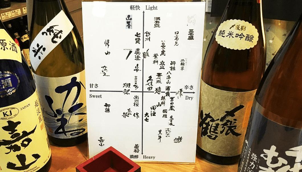 日本酒の選び方・味わいのマトリックス