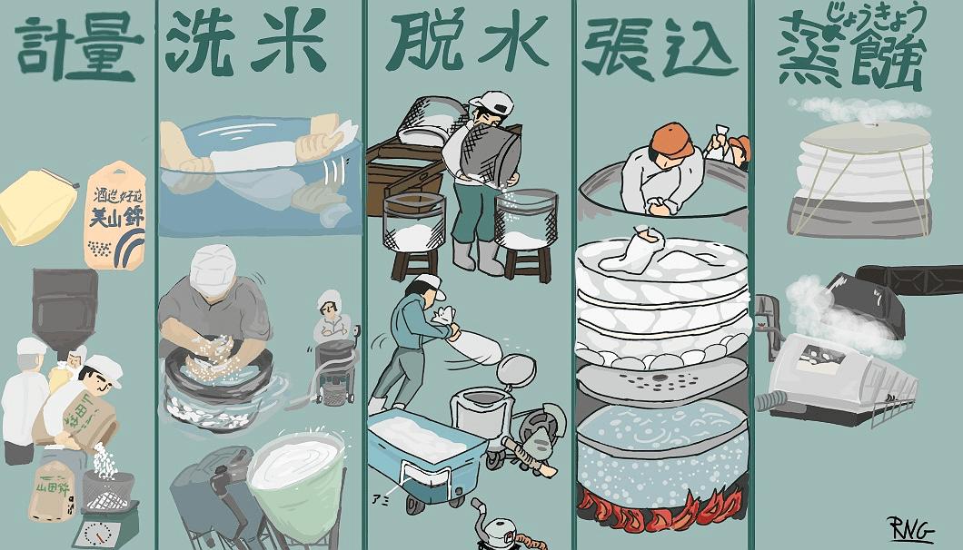 原料処理の手順