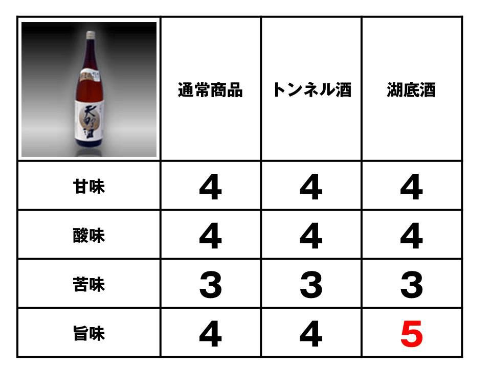 滝畑ダム地酒熟成プロジェクトの評価「天野酒本醸造原酒」