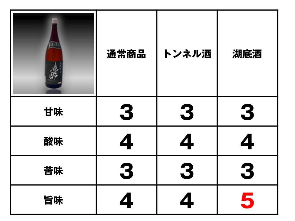 滝畑ダム地酒熟成プロジェクトの評価「天野酒純米酒」