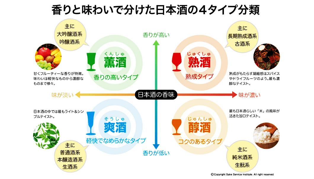 香りと味わいで分けた日本酒の4タイプ分類
