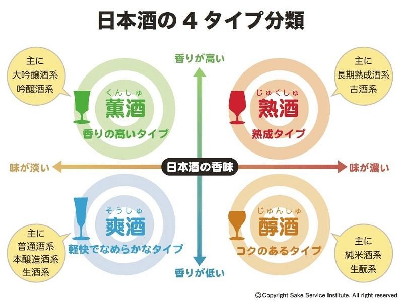 SSIが提供する日本酒の4タイプ分類
