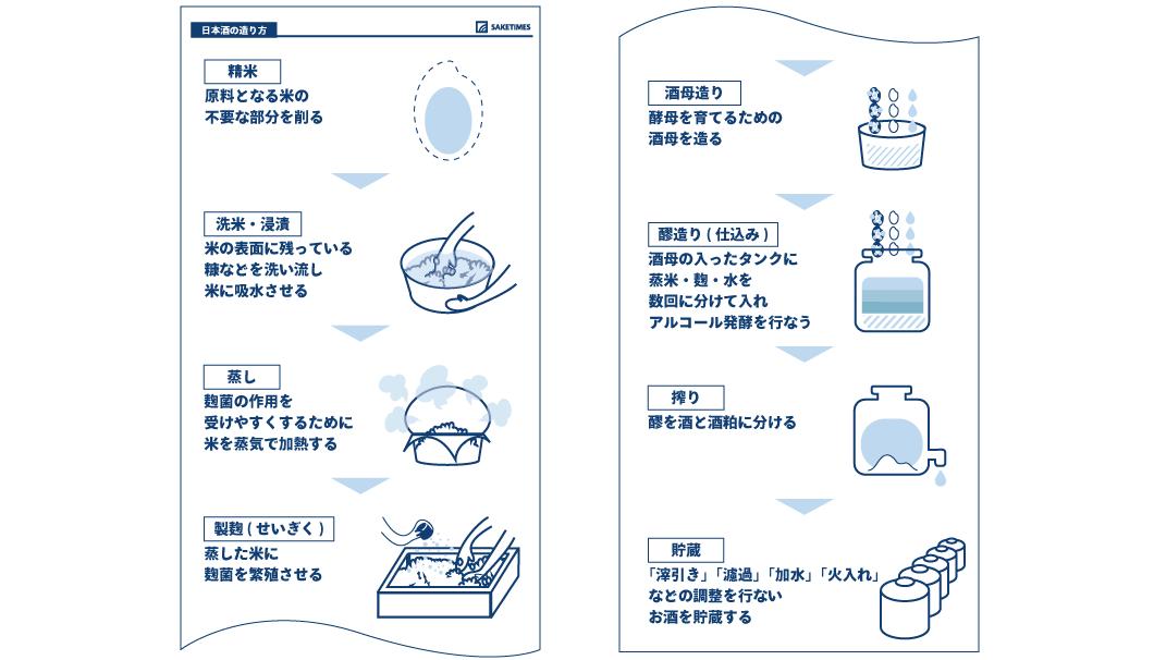 日本酒の造り方。工程を簡単に説明