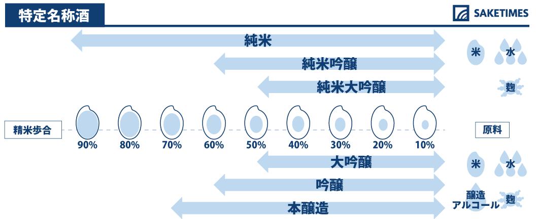 特定名称酒の日本酒の見分け方