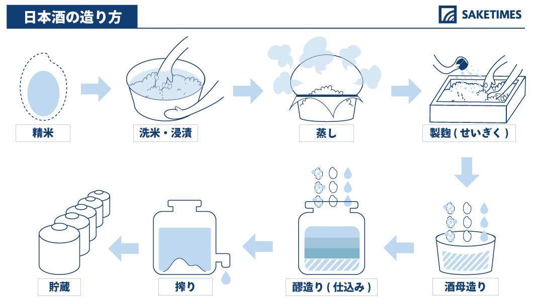 日本酒の造り方を図解で分かりやすく解説