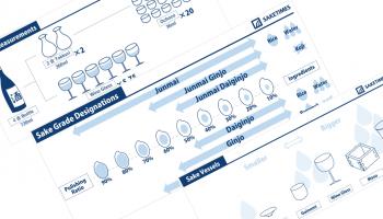 日本酒用語を、英語とイラストを用いて解説する、インフォグラフィックス