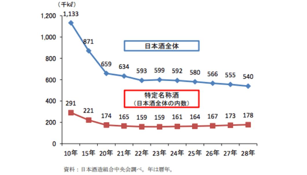 農林水産省「日本酒をめぐる状況」を示した折れ線グラフ