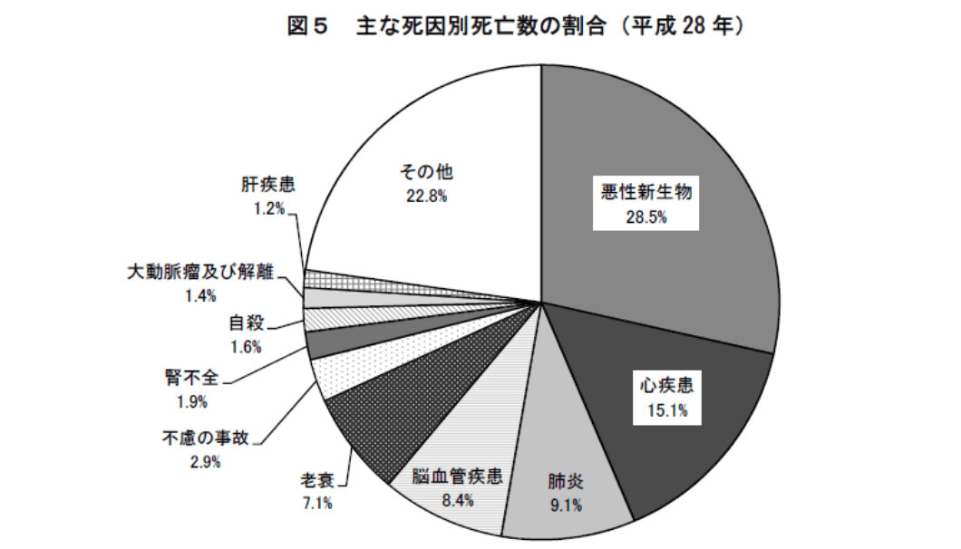 出展:厚生省「平成28年人口動態統計月報年計(概数)の概況」より
