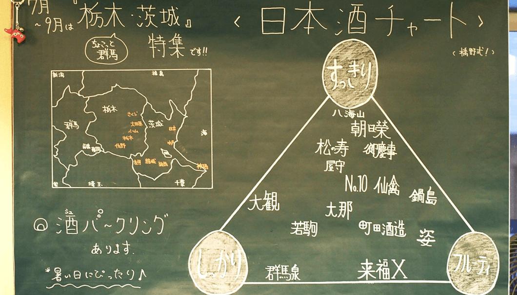 橋野さん考案の日本酒チャート