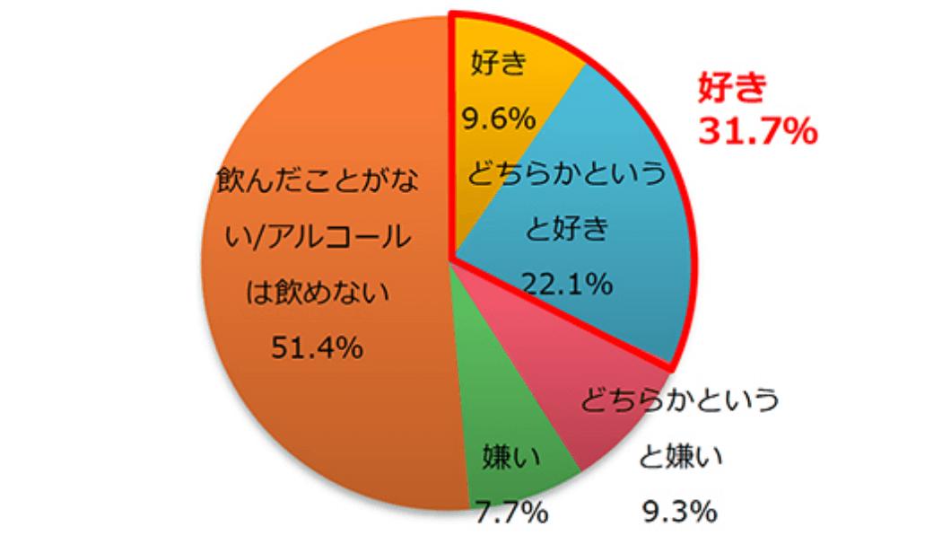 「ホットペッパーグルメ外食総研」による「スパークリング日本酒」に関するアンケート調査① 「スパークリング日本酒は好きですか?」に対する回答の円グラフ