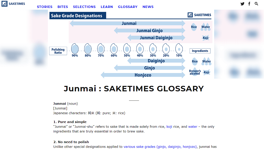 SAKETIMES Internationalで配信しているGlossaryの記事。当該記事のテーマは「Junmai」。3つの視点で説明した簡単な用語解説と、インフォグラフィックスを使い、Junamiについて、わかりやすく独自の視点で伝えている。