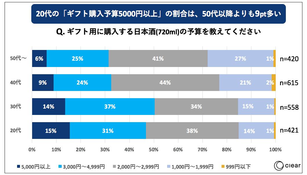 日本酒の飲用に関する消費者動向調査ギフト