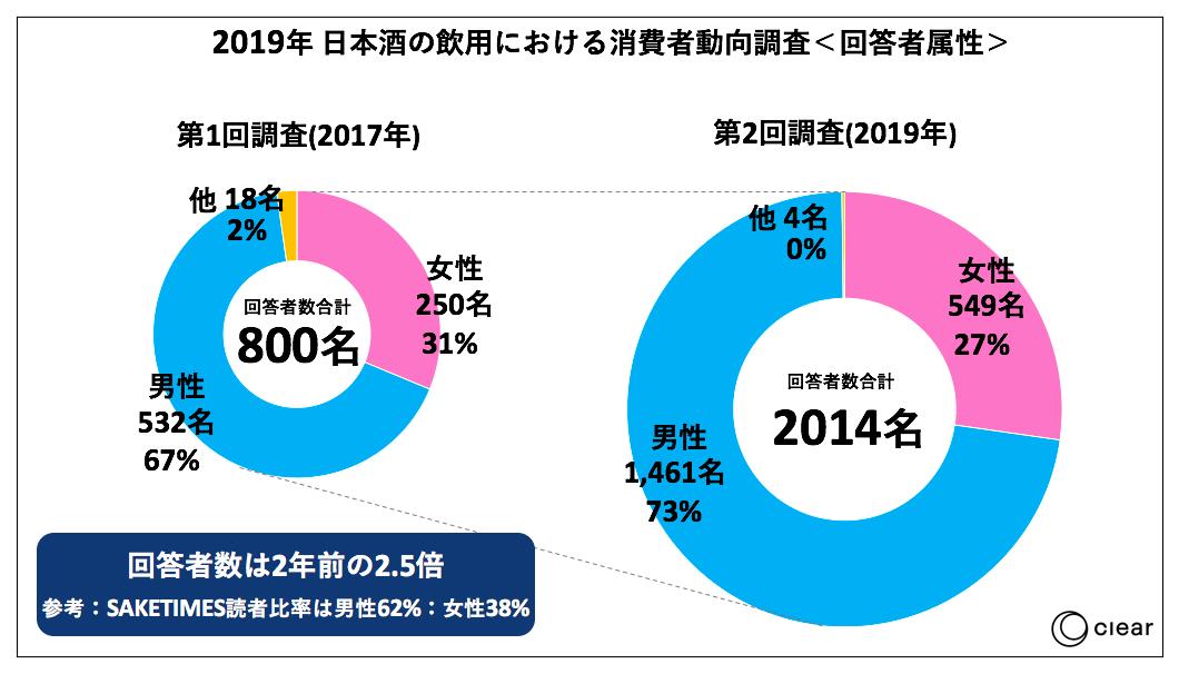 日本酒の飲用に関する消費者動向調査2019属性