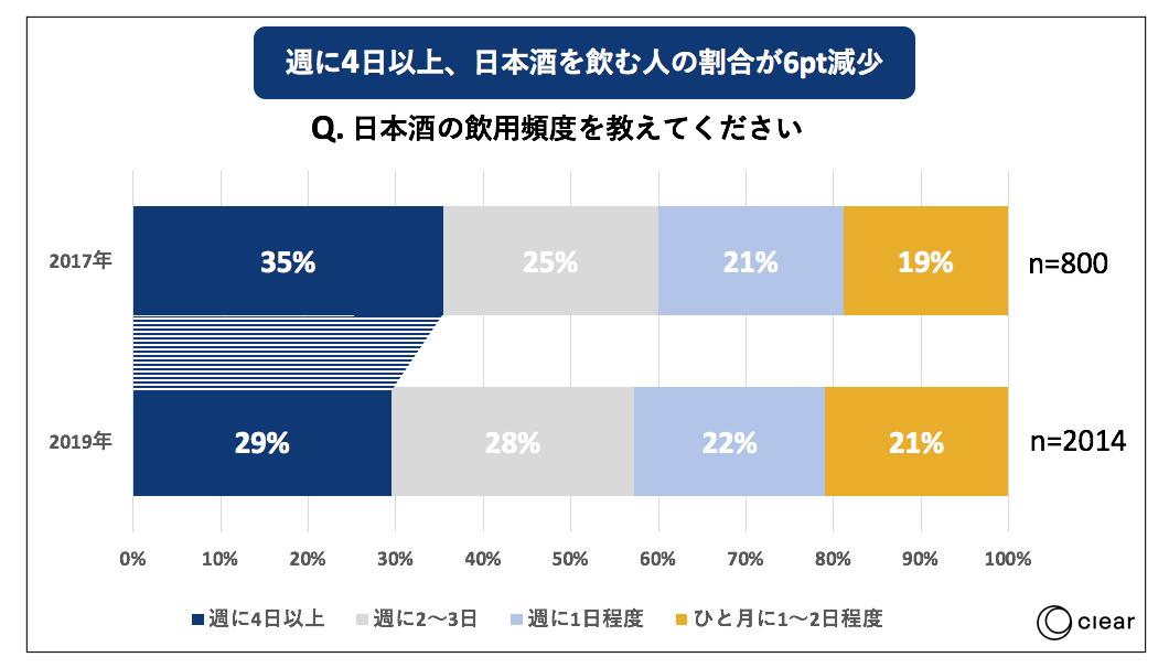 日本酒の飲用に関する消費者動向調査2019飲用頻度
