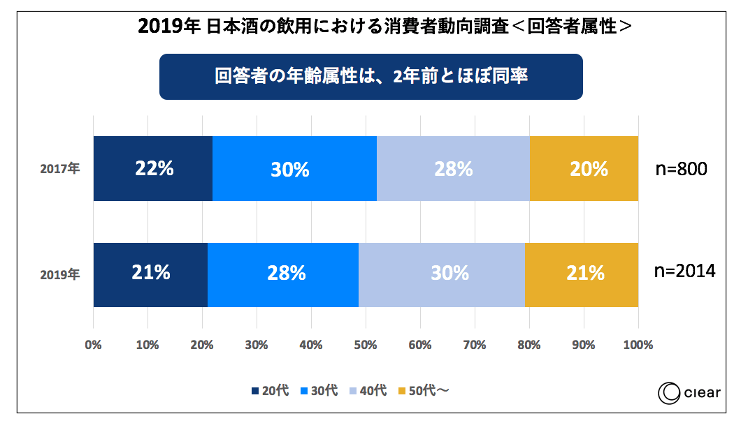 日本酒の飲用に関する消費者動向調査2019年齢比率