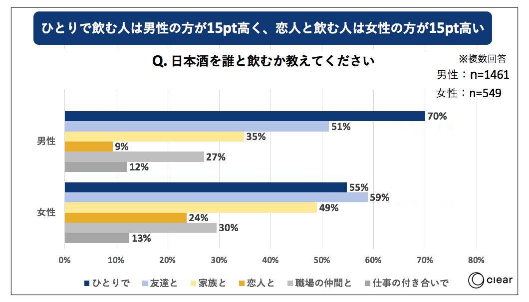 日本酒の飲用に関する消費者動向調査 一緒に飲む人
