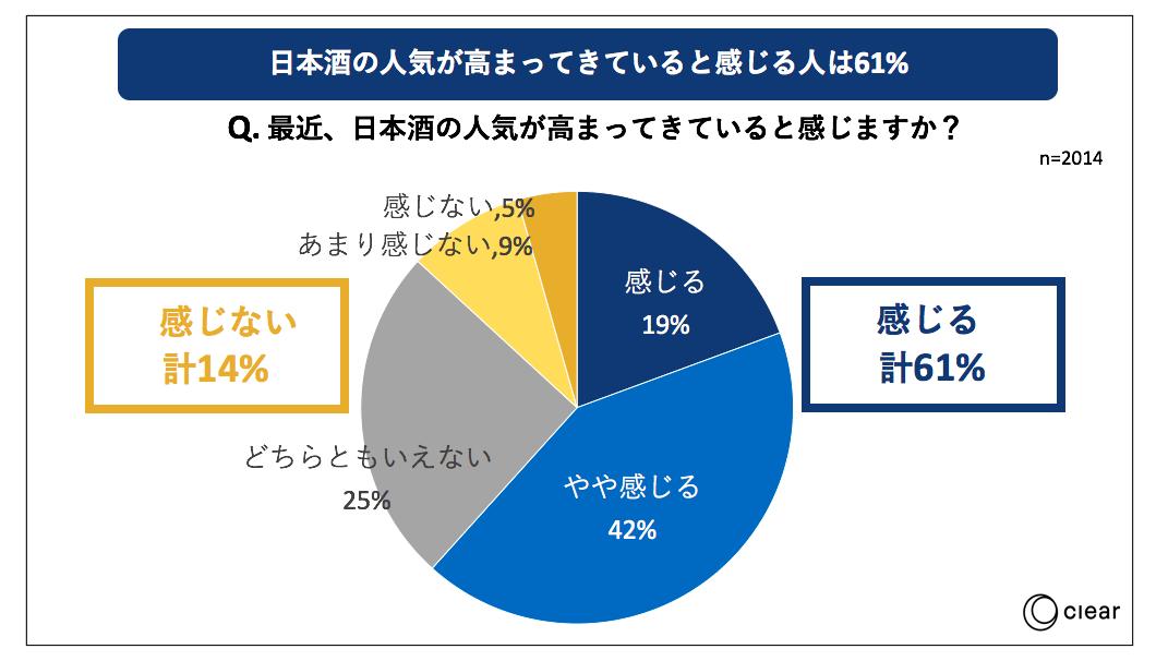 日本酒の飲用に関する消費者動向調査ブーム