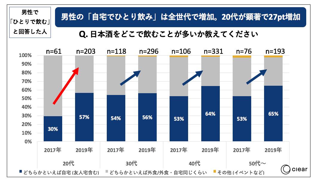 日本酒の飲用に関する消費者動向調査ひとり飲み