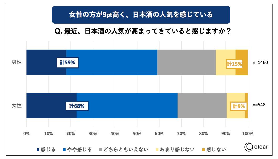 日本酒の飲用に関する消費者動向調査 女性人気
