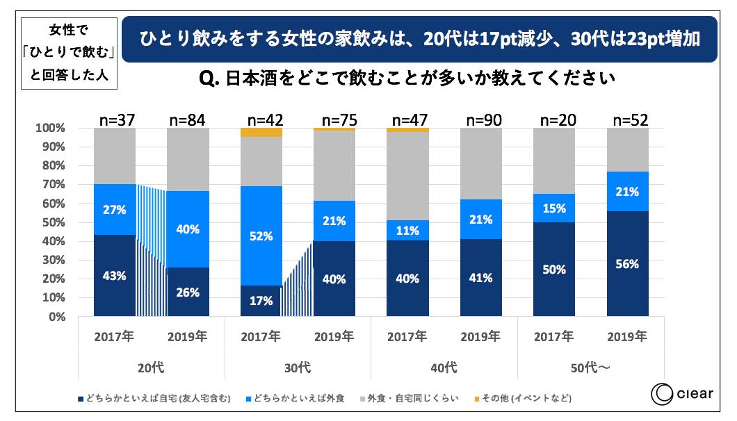 日本酒の飲用に関する消費者動向調査ひとり飲み女性