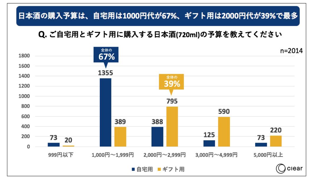 日本酒の飲用に関する消費者動向調査購入予算