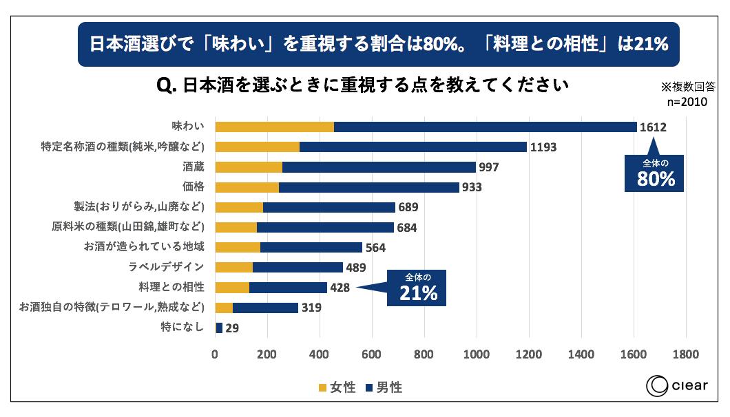 日本酒の飲用に関する消費者動向調査味わい