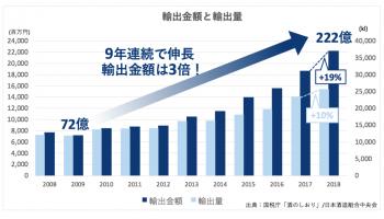 輸出金額と輸出量のグラフ