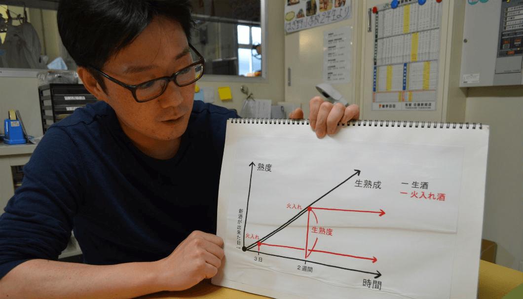 萩野酒造の佐藤専務が醸造理論を説明