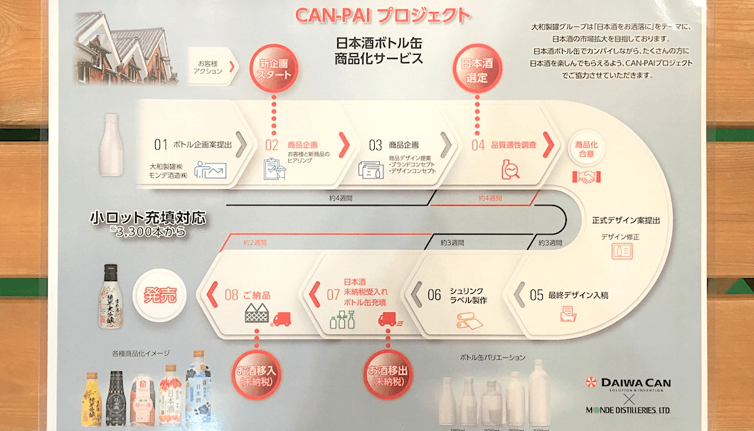 「CAN-PAIプロジェクト」の概要