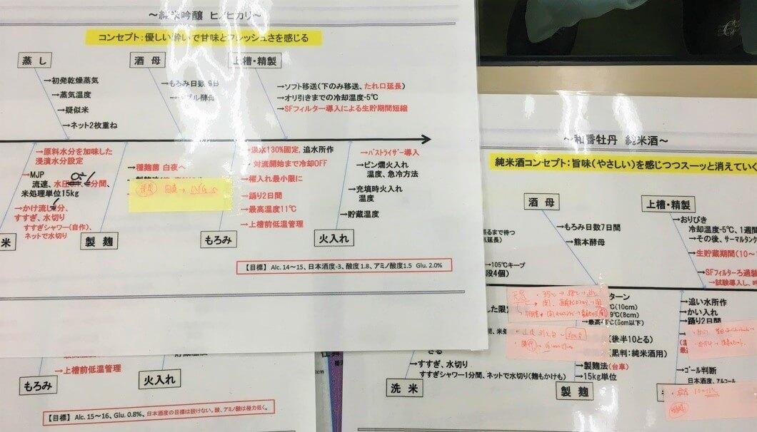 三和酒類株式会社の清酒製造工程表