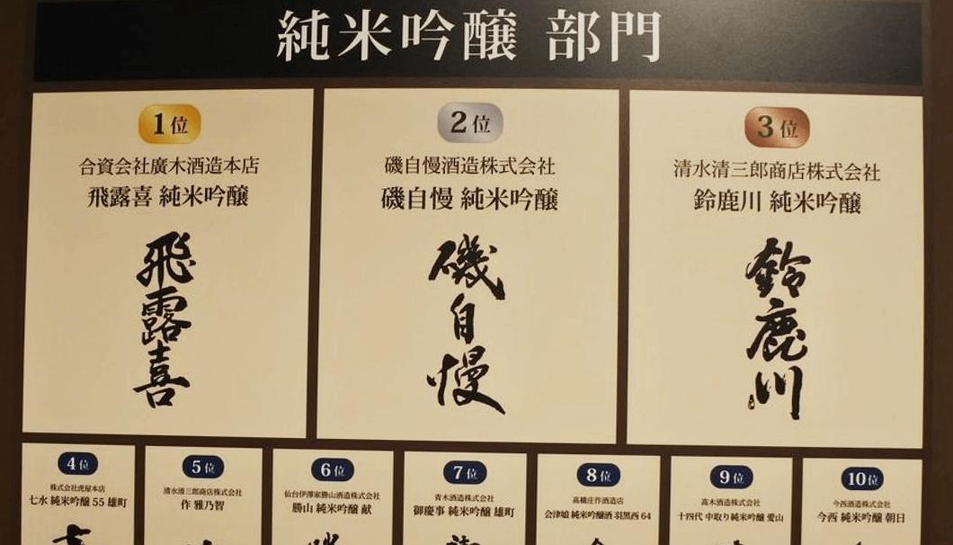 「SAKE COMPETITION」純米吟醸部門で1位獲得