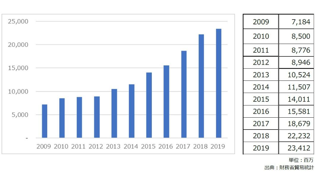 輸出実績推移グラフ