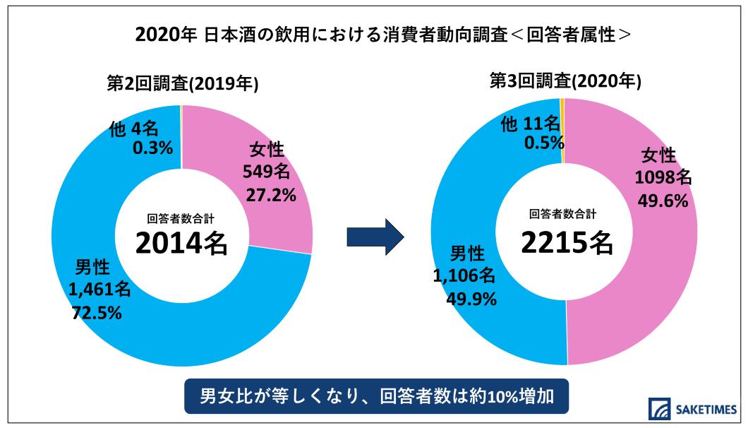 SAKETIMESが行った「2020年 日本酒の飲用における消費者動向調査」の回答者の性別比率