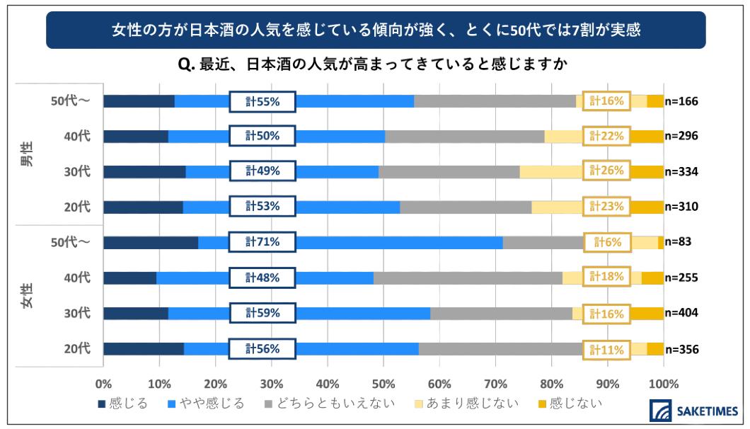 「2020年 日本酒の飲用アンケート」の、日本酒の人気の高まりを感じるかどうかの質問に関する回答の内訳を示すグラフ