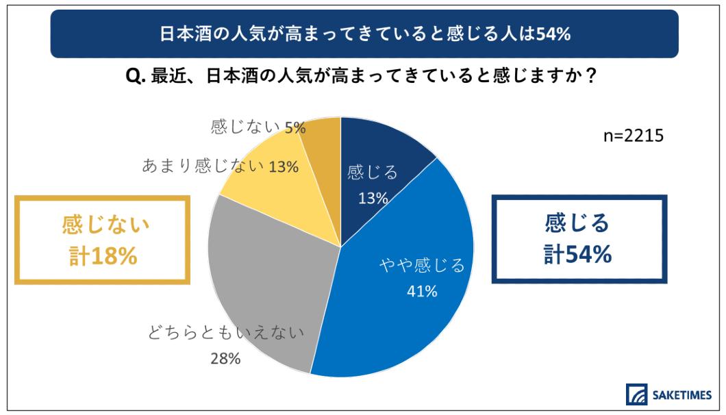 「2020年 日本酒の飲用アンケート」の、日本酒で重要視するポイントに関する質問の回答内訳のグラフ