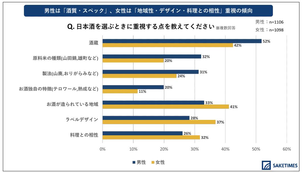 「2020年 日本酒の飲用アンケート」の、日本酒で重要視するポイントに関する質問で、男女の回答割合に差があったもの