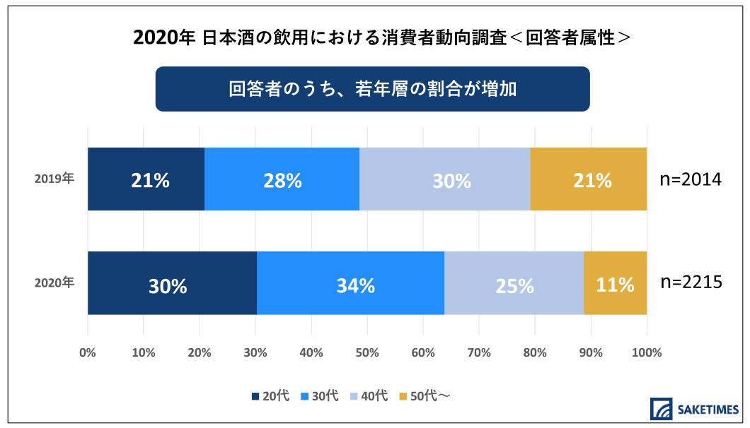 SAKETIMESが行った「2020年 日本酒の飲用における消費者動向調査」の回答者の年齢構成