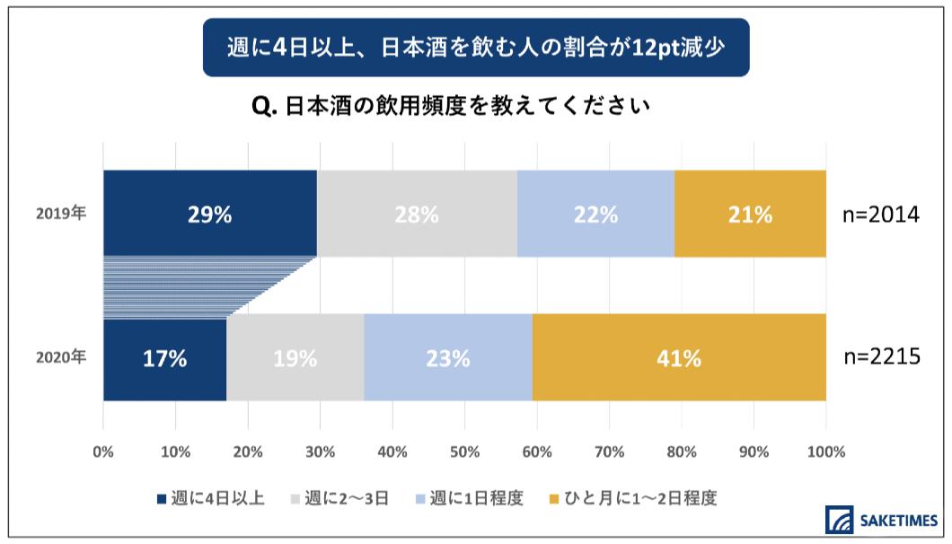 「2020年 日本酒の飲用アンケート」の、日本酒を飲む頻度に関するグラフ