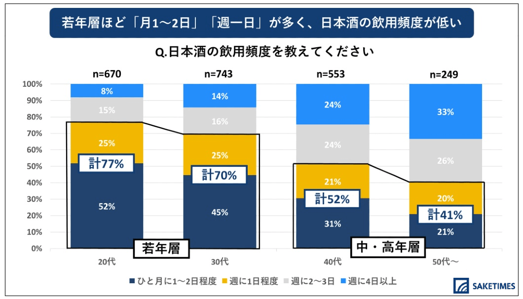 「2020年 日本酒の飲用アンケート」の、年代別の飲む頻度に関するグラフ