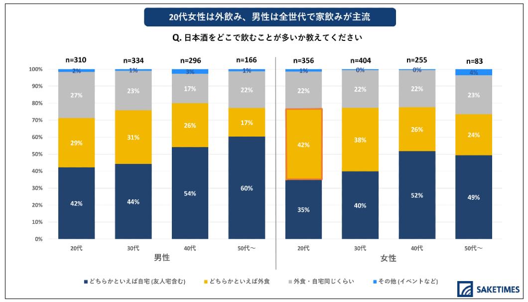 「2020年 日本酒の飲用アンケート」の、年代別の日本酒を飲む場所に関するグラフ