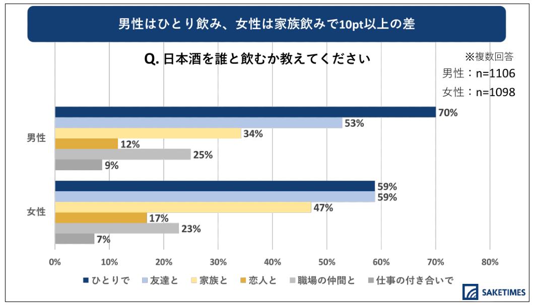 「2020年 日本酒の飲用アンケート」の、年代別の日本酒を誰と飲むかに対する回答