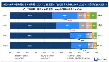 「2020年 日本酒の飲用アンケート」の、年代別の自宅用の日本酒の予算のグラフ
