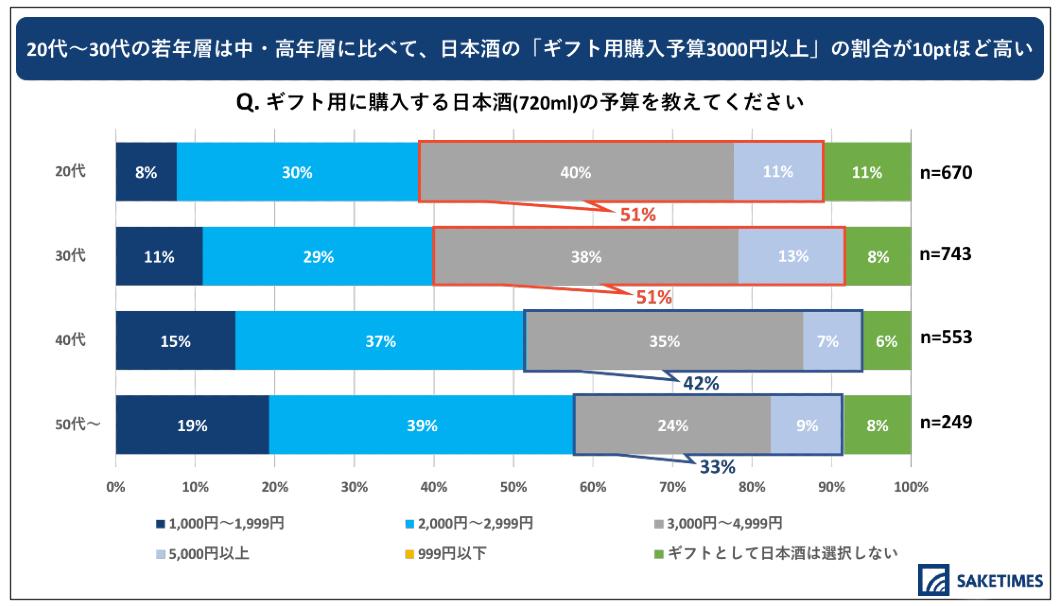 「2020年 日本酒の飲用アンケート」の、年代別のギフト用の日本酒の予算のグラフ