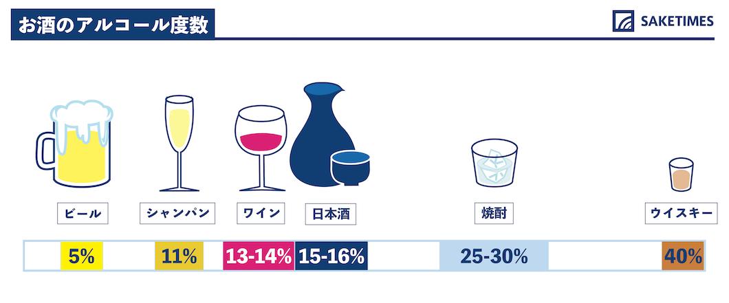 代表的な酒類のアルコール度数の目安