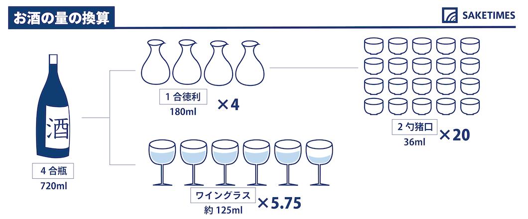 4合瓶と酒器の容量