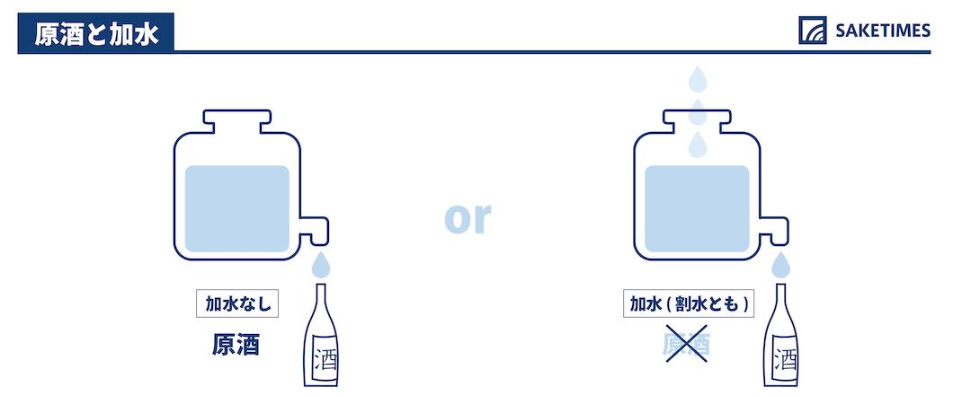 原酒と加水の違い