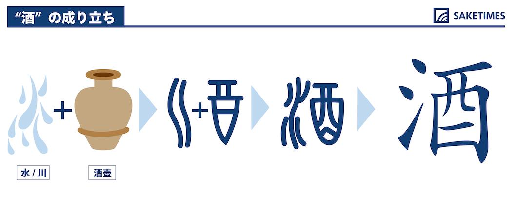 「酒」という漢字の成り立ち