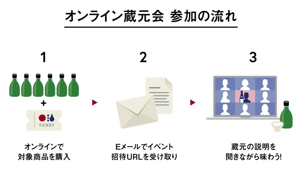 オンライン蔵元会の説明