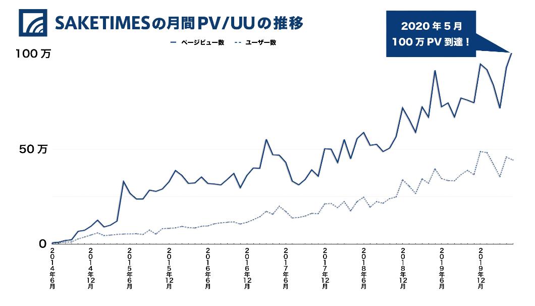 SAKETIMESの月間PV/UUの推移